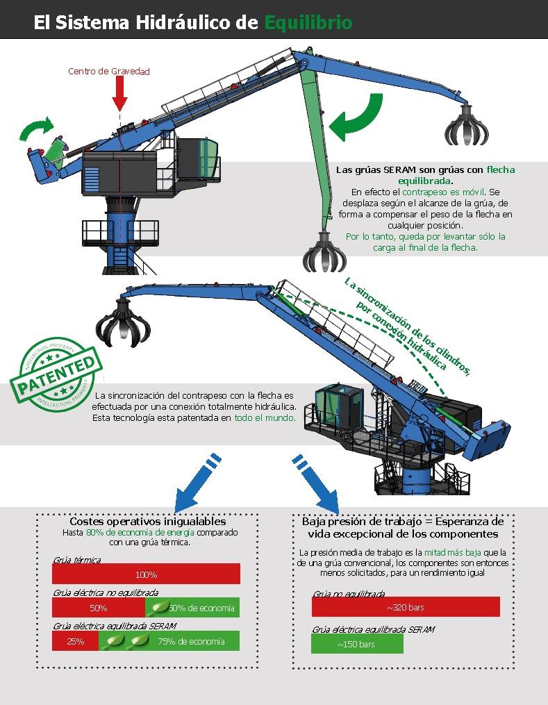 L'équilibrage hydraulique SERAM - La solution simple et efficace - La grue SERAM est la seule grue equilibrée hydrauliquement - Aucune bielle mecanique