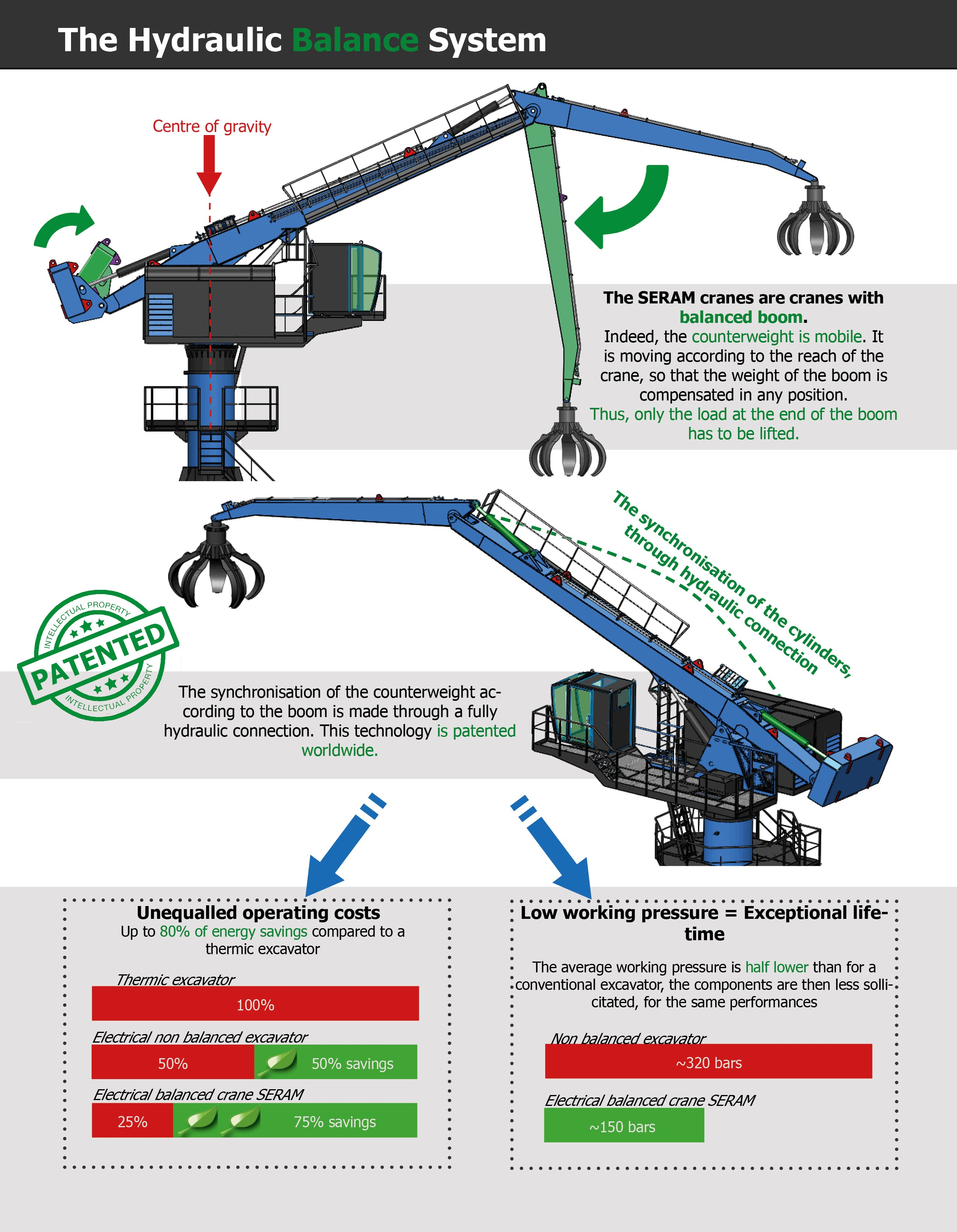 SERAM hydraulic balancing - The easy and efficient solution - The SERAM crane is the only balanced crane by hydraulic system - No mechanical link